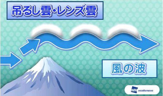 富士山の吊るし雲