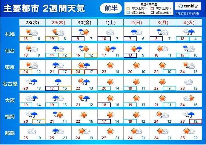 ゴールデンウィーク2021の天気予報